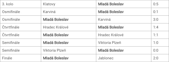 bol-mol